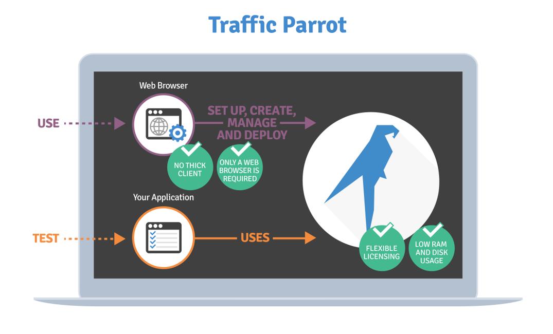 Traffic Parrot competition comparison