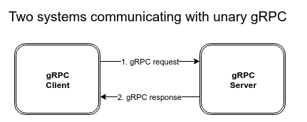 Chapter 5: Mocking and simulating gRPC