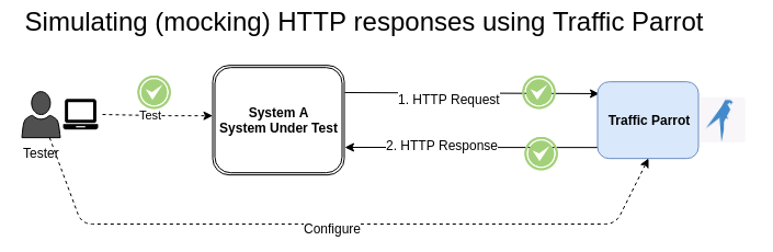 Chapter 2: Record and replay HTTP requests and responses to